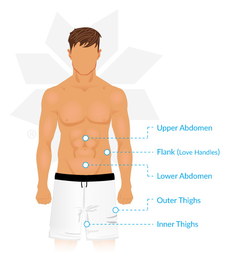 Male Coolsculpting Treatment Areas